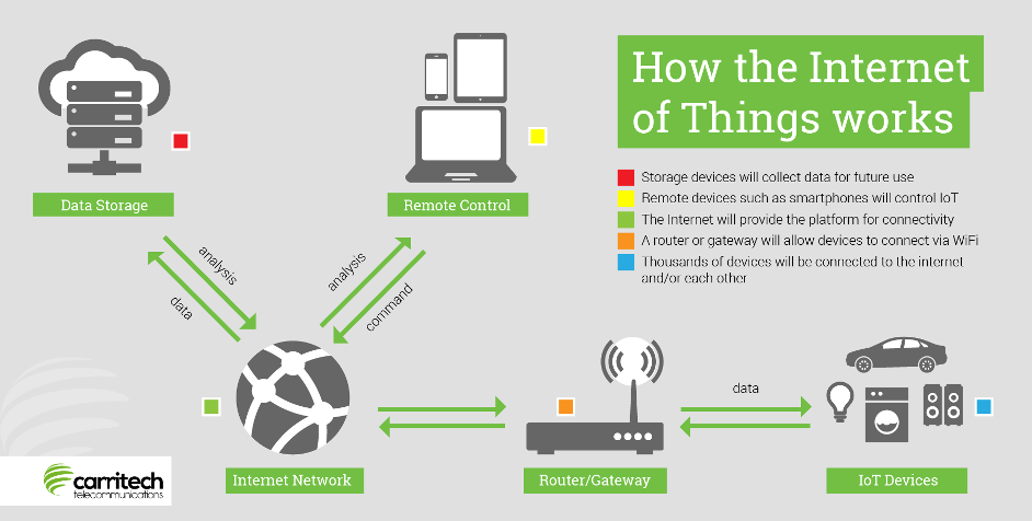 How the internet of things works